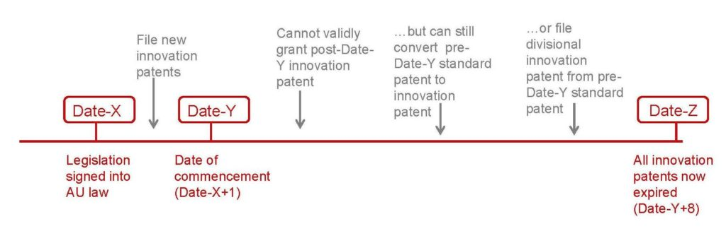 GMD - Graphic for article on Innovation Patent (2)