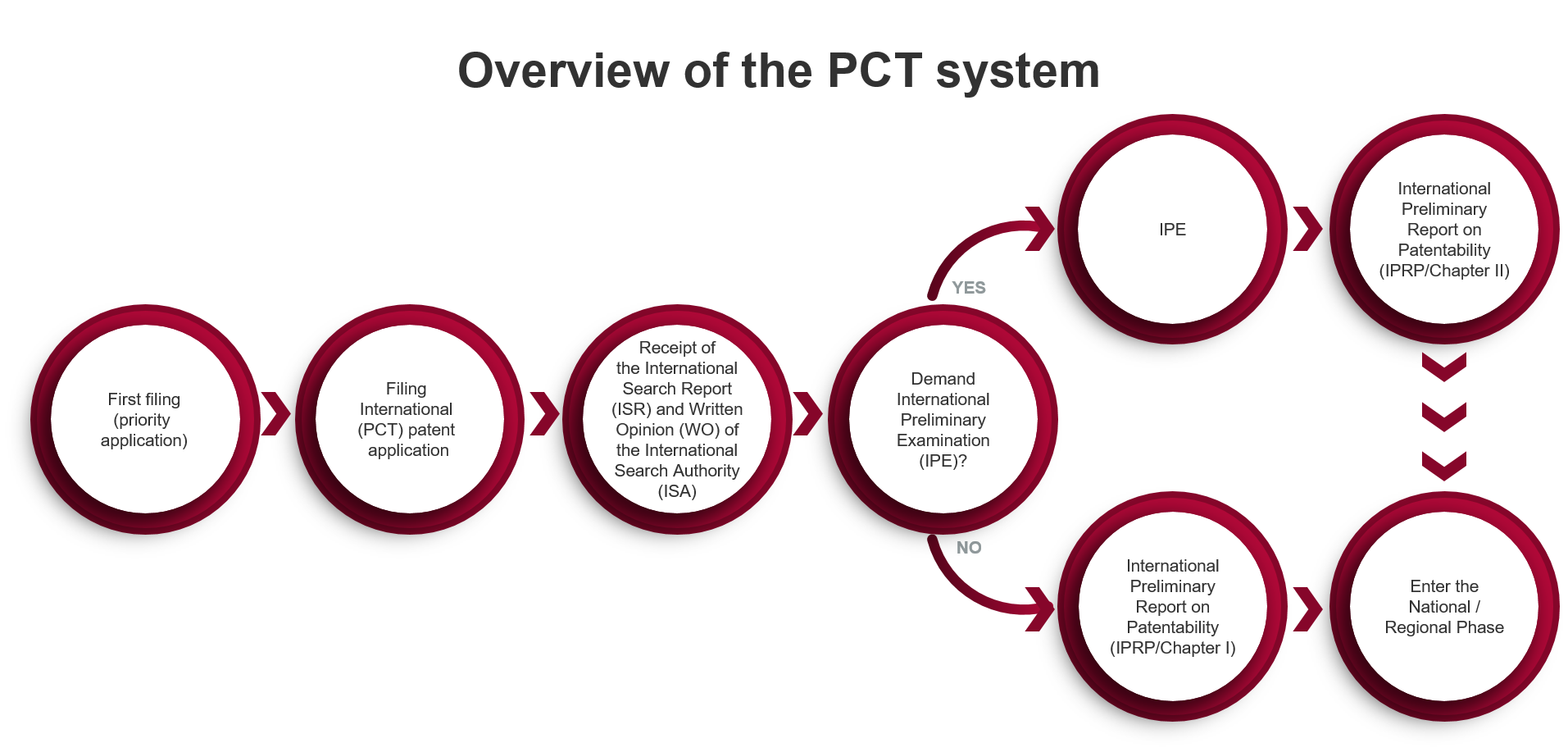 PCT system